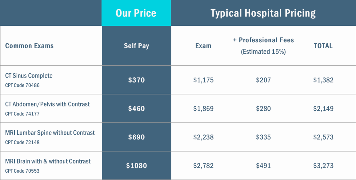 North Carolina Diagnsotic Imaging pricing vs. typical hospital fee