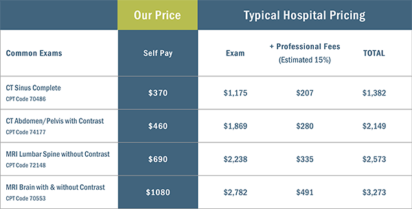 NC Diagnostic Imaging pricing vs. typical hospital fee